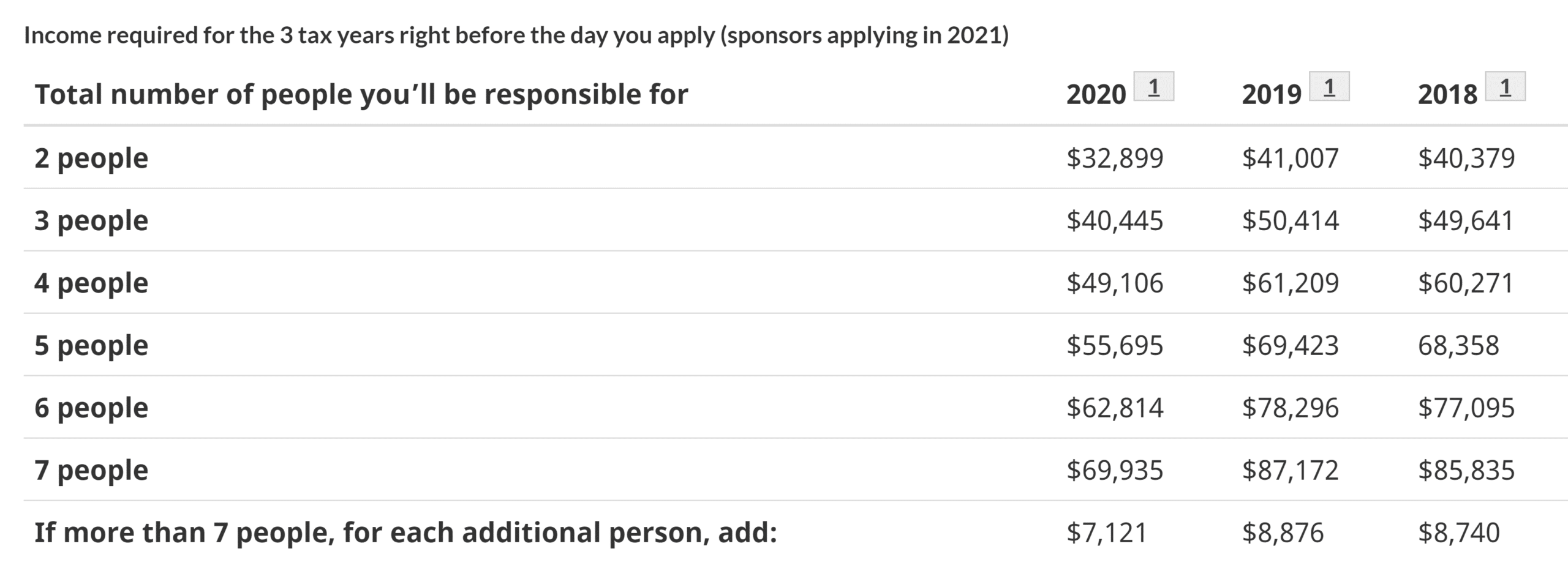 Parents and grandparents program 2020 minimum necessary income requirement