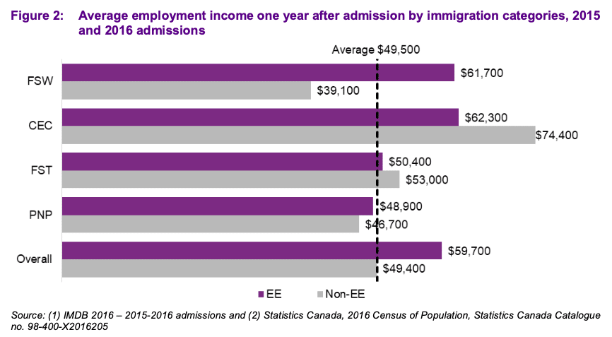 How early Express Entry immigrants fared in the labour market: study