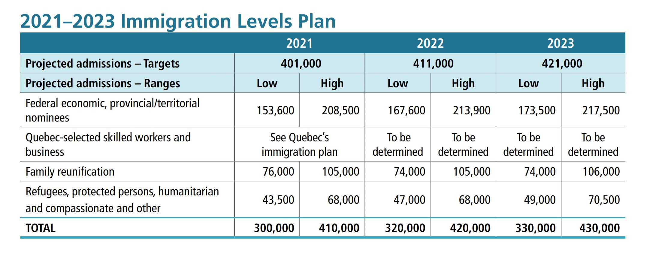 Immigration plan 2021-2023 summary