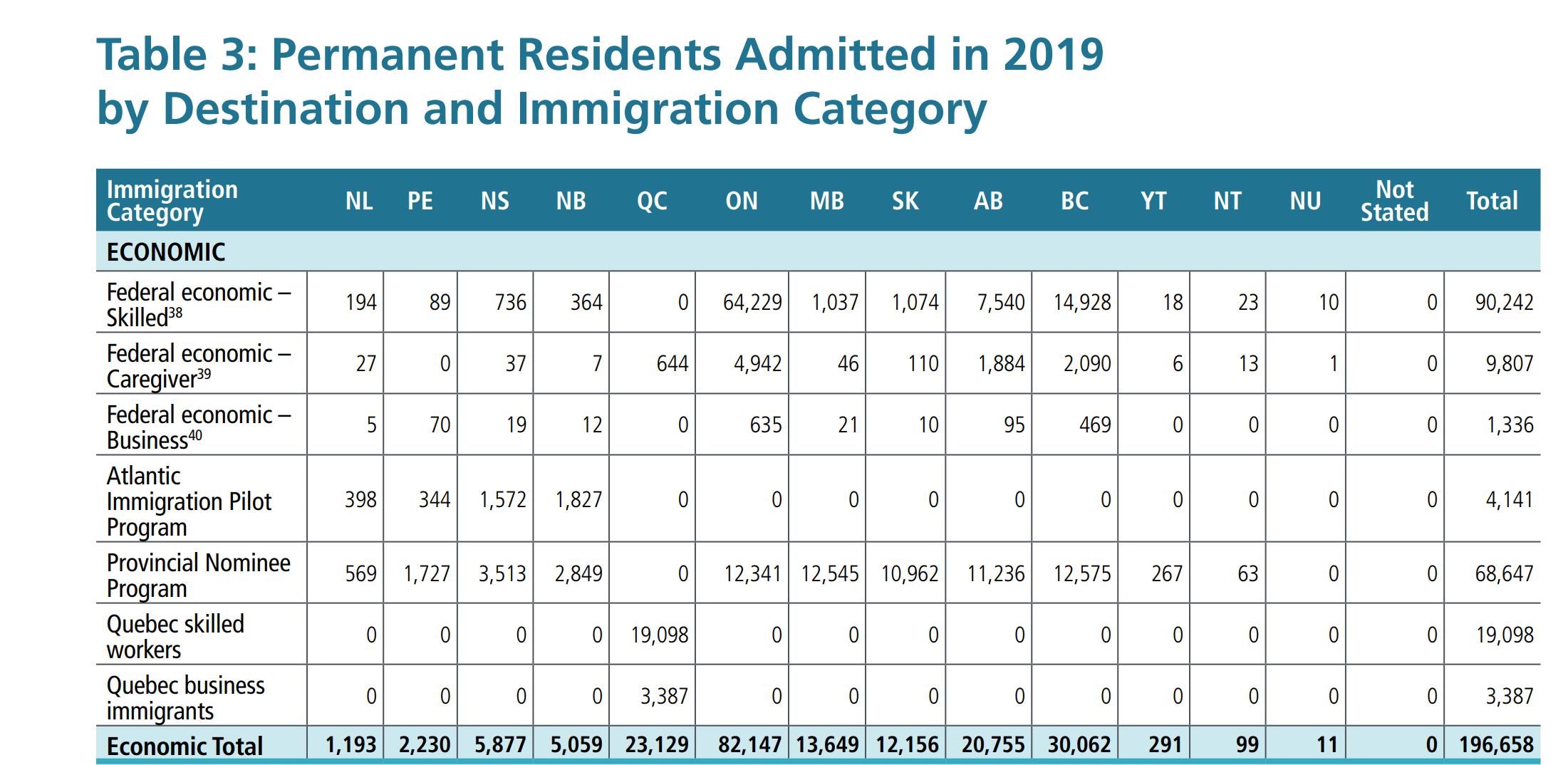 Economic class arrivals under Annual immigration report IRCC 2019