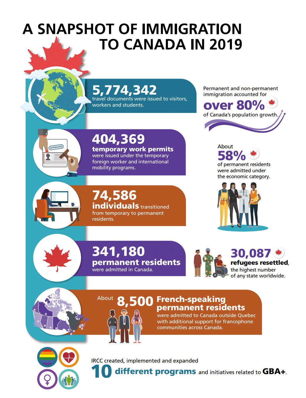 Annual Report to Parliament Snapshot